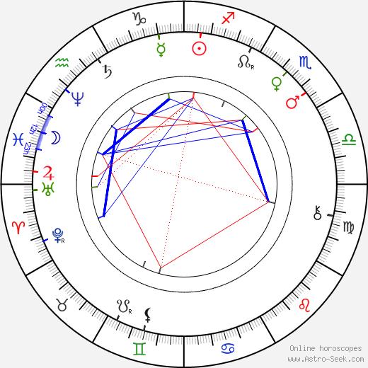 Arturo Soria y Mata tema natale, oroscopo, Arturo Soria y Mata oroscopi gratuiti, astrologia