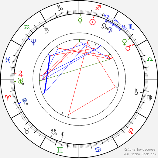 Émile Reynaud astro natal birth chart, Émile Reynaud horoscope, astrology