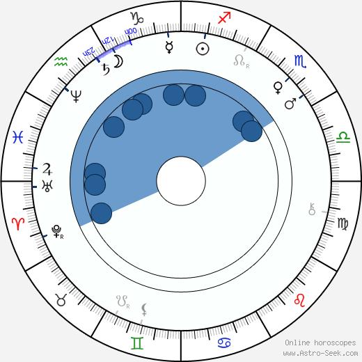 Otilie Sklenářová-Malá wikipedia, horoscope, astrology, instagram