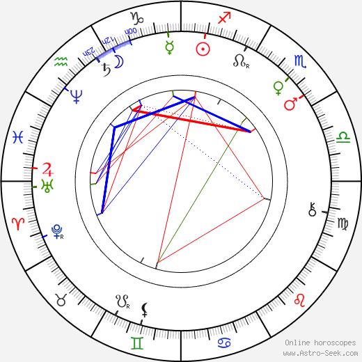 Otilie Sklenářová-Malá astro natal birth chart, Otilie Sklenářová-Malá horoscope, astrology