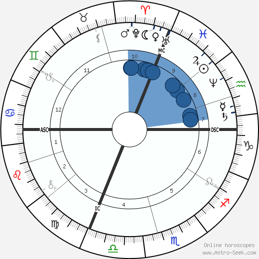 Charles-Marie Widor wikipedia, horoscope, astrology, instagram