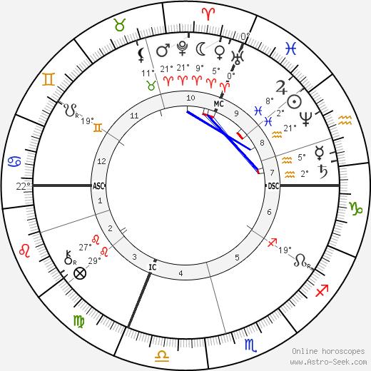 Charles-Marie Widor birth chart, biography, wikipedia 2019, 2020