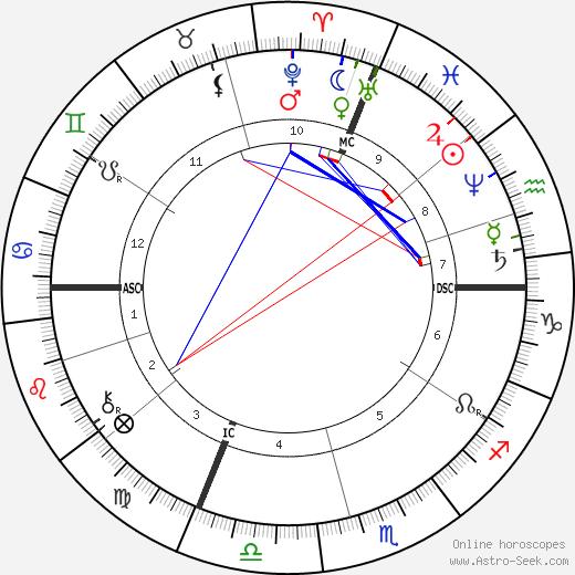 Charles-Marie Widor astro natal birth chart, Charles-Marie Widor horoscope, astrology