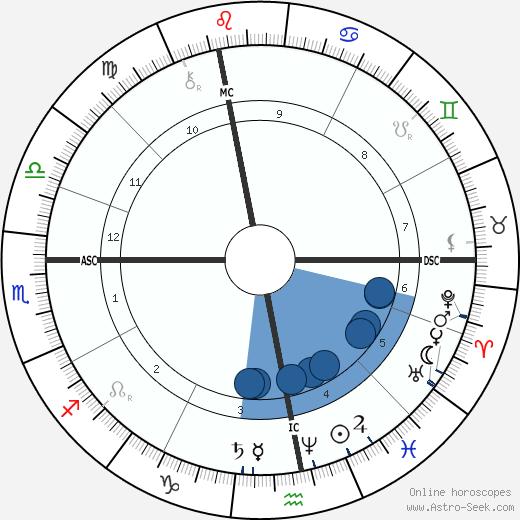 Ludwig Boltzmann wikipedia, horoscope, astrology, instagram