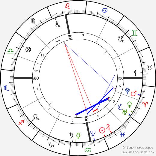 Людвиг Больцман Ludwig Boltzmann день рождения гороскоп, Ludwig Boltzmann Натальная карта онлайн