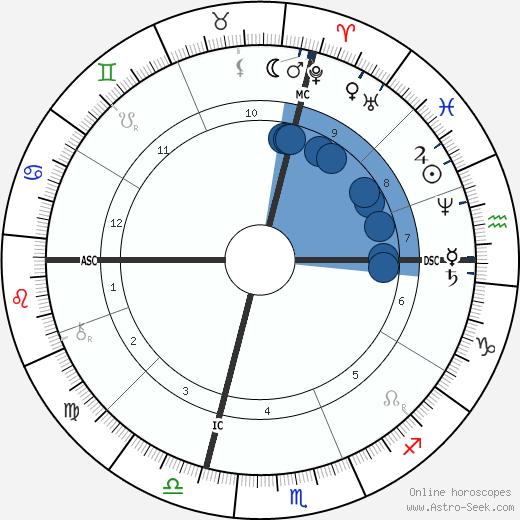 Olney H. Richmond wikipedia, horoscope, astrology, instagram