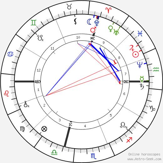 Olney H. Richmond день рождения гороскоп, Olney H. Richmond Натальная карта онлайн