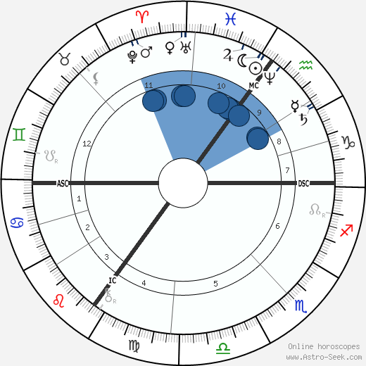 Willem Maris horoscope, astrology, sign, zodiac, date of birth, instagram