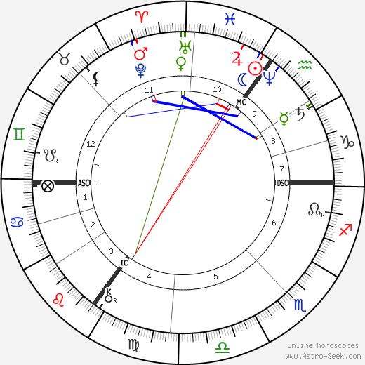 Виллем Марис Willem Maris день рождения гороскоп, Willem Maris Натальная карта онлайн