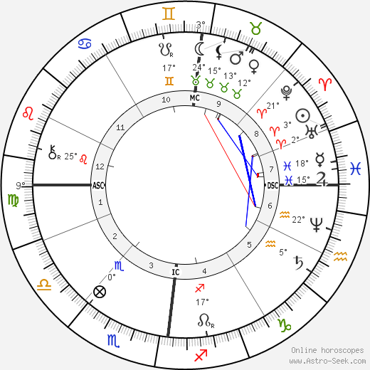 Camille Lemmonier birth chart, biography, wikipedia 2018, 2019