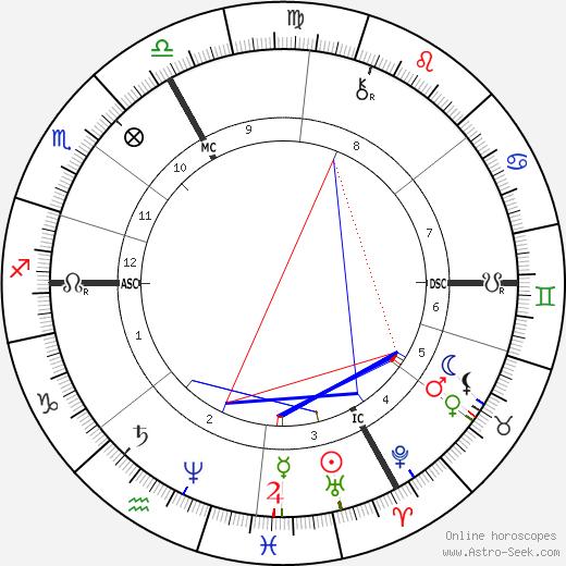 Eugene Gigout tema natale, oroscopo, Eugene Gigout oroscopi gratuiti, astrologia