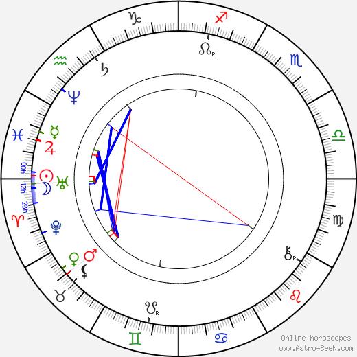 Minna Canth tema natale, oroscopo, Minna Canth oroscopi gratuiti, astrologia