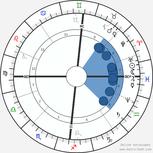 Nicholas Rimsky-Korsakov wikipedia, horoscope, astrology, instagram