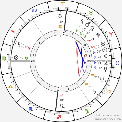 Nicholas Rimsky-Korsakov birth chart, biography, wikipedia 2017, 2018