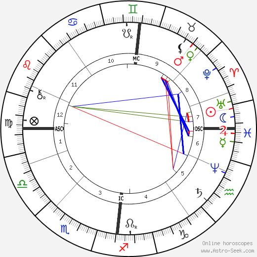 Nicholas Rimsky-Korsakov astro natal birth chart, Nicholas Rimsky-Korsakov horoscope, astrology