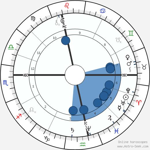 Paul Verlaine wikipedia, horoscope, astrology, instagram
