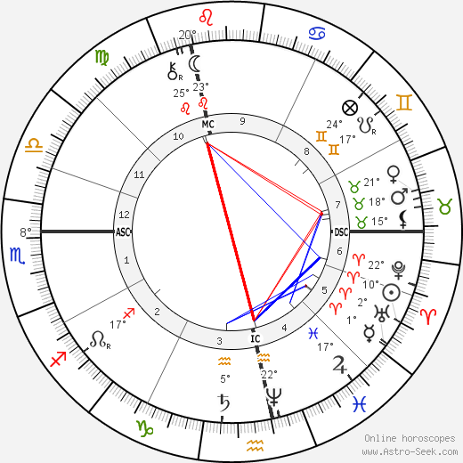 Paul Verlaine birth chart, biography, wikipedia 2019, 2020