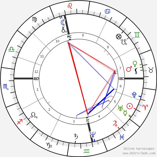 Paul Verlaine birth chart, Paul Verlaine astro natal horoscope, astrology