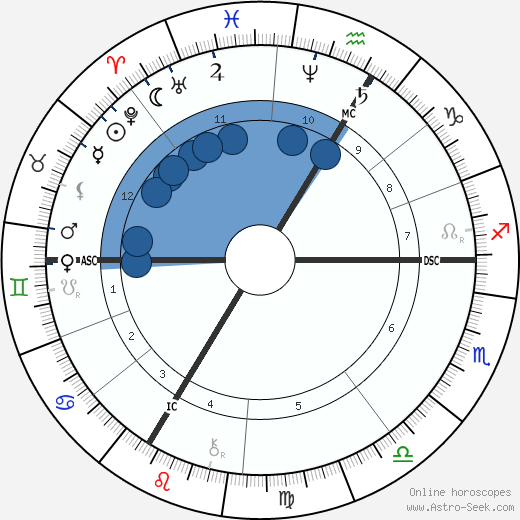 Anatole France horoscope, astrology, sign, zodiac, date of birth, instagram