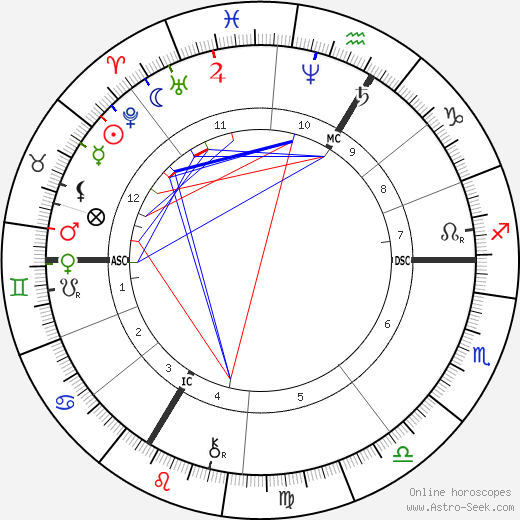 Anatole France Birth Chart Horoscope Date Of Birth Astro