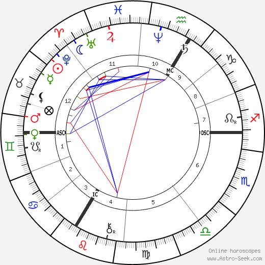 Anatole France astro natal birth chart, Anatole France horoscope, astrology