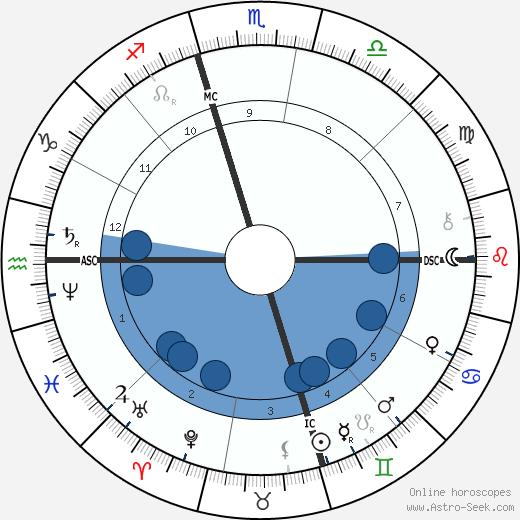 Abdul Baha'i wikipedia, horoscope, astrology, instagram