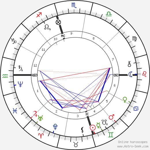 Abdul Baha'i день рождения гороскоп, Abdul Baha'i Натальная карта онлайн