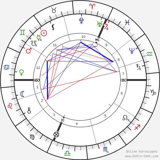 Alfred Espinas tema natale, oroscopo, Alfred Espinas oroscopi gratuiti, astrologia