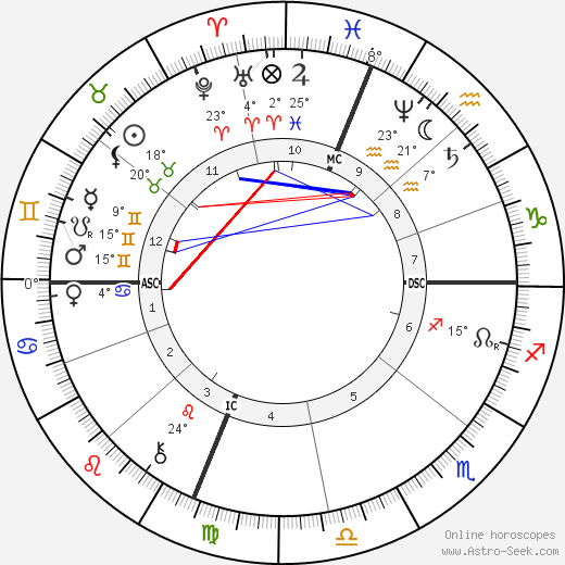 Belle Boyd birth chart, biography, wikipedia 2020, 2021