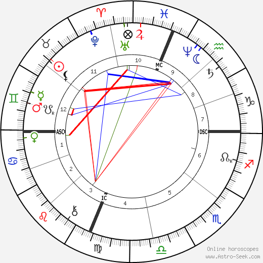 Belle Boyd birth chart, Belle Boyd astro natal horoscope, astrology
