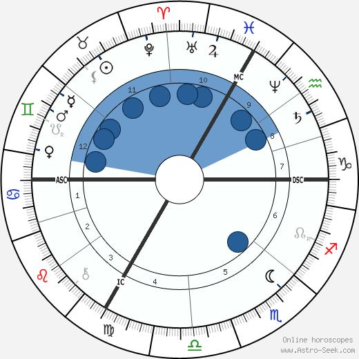 Édouard Drumont wikipedia, horoscope, astrology, instagram