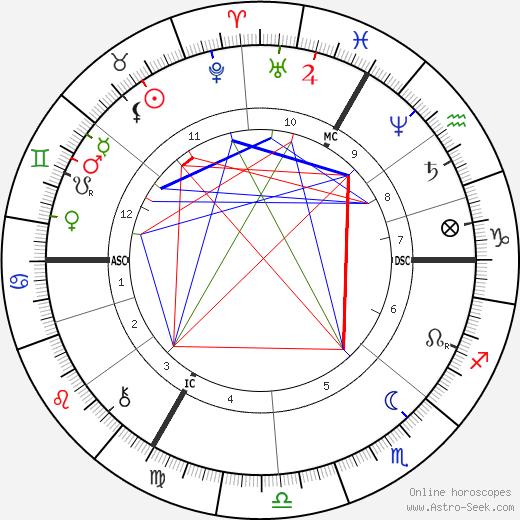 Édouard Drumont tema natale, oroscopo, Édouard Drumont oroscopi gratuiti, astrologia
