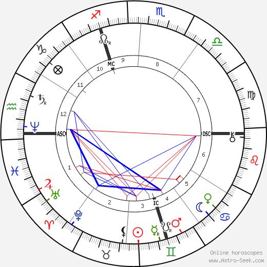 Анри Руссо Henri Rousseau день рождения гороскоп, Henri Rousseau Натальная карта онлайн