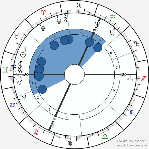 Levi R. Dowling wikipedia, horoscope, astrology, instagram