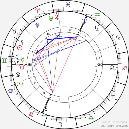 Levi R. Dowling день рождения гороскоп, Levi R. Dowling Натальная карта онлайн