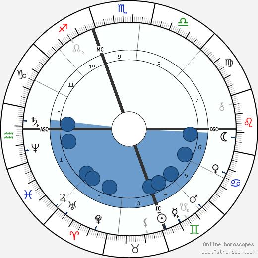 Mary Cassatt wikipedia, horoscope, astrology, instagram