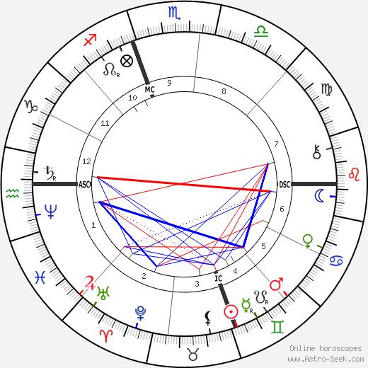 Мэри Стивенсон Кэссетт Mary Cassatt день рождения гороскоп, Mary Cassatt Натальная карта онлайн