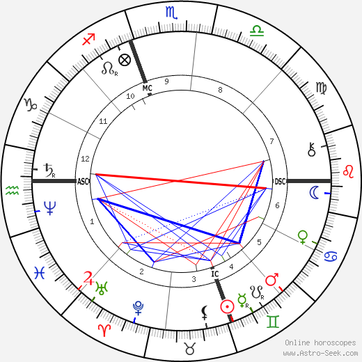 Mary Cassatt tema natale, oroscopo, Mary Cassatt oroscopi gratuiti, astrologia