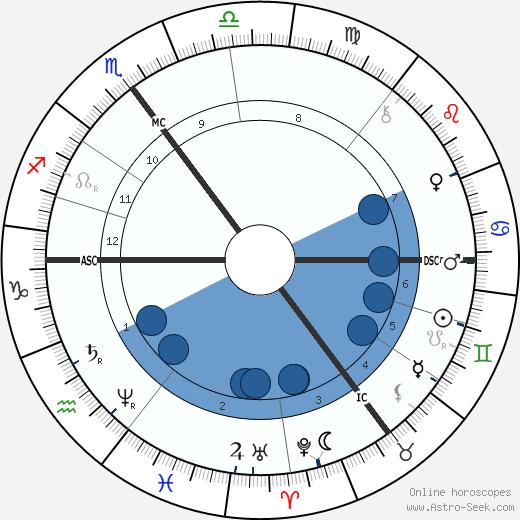 Albert Neuhuys wikipedia, horoscope, astrology, instagram