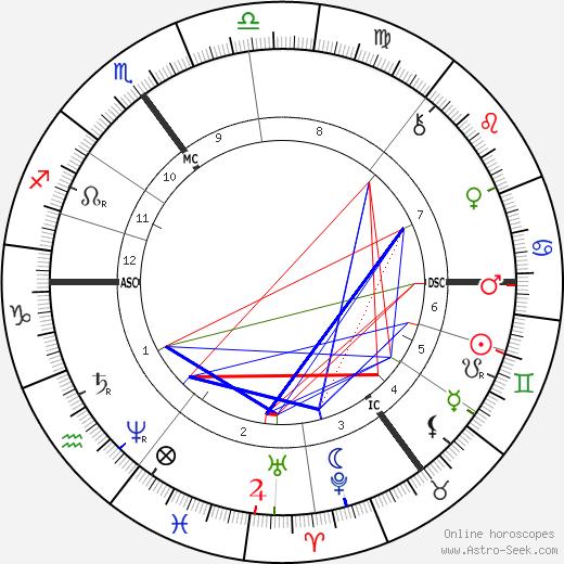 Albert Neuhuys tema natale, oroscopo, Albert Neuhuys oroscopi gratuiti, astrologia