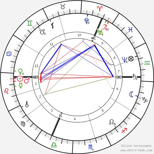 Gerard Manley Hopkins tema natale, oroscopo, Gerard Manley Hopkins oroscopi gratuiti, astrologia