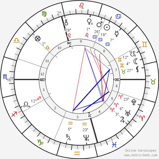 Henri Allouard birth chart, biography, wikipedia 2019, 2020