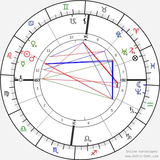Leon Lhermitte tema natale, oroscopo, Leon Lhermitte oroscopi gratuiti, astrologia