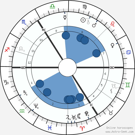 Friedrich Ratzel wikipedia, horoscope, astrology, instagram