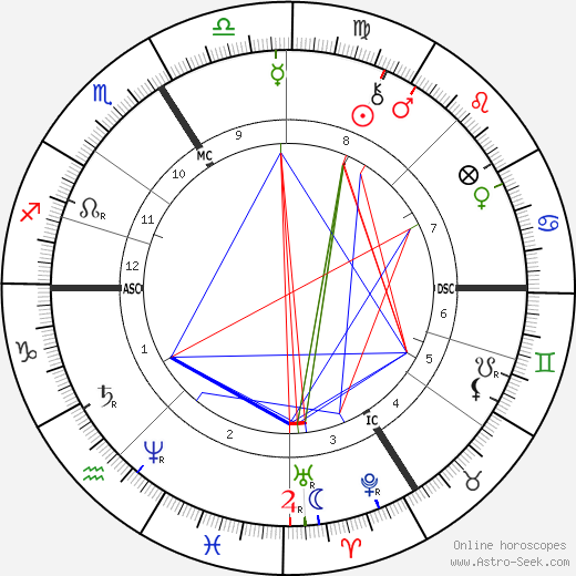 Friedrich Ratzel tema natale, oroscopo, Friedrich Ratzel oroscopi gratuiti, astrologia