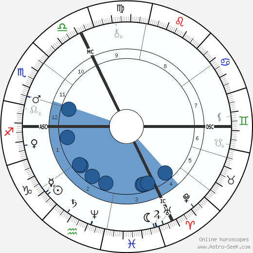 Felix Tisserand wikipedia, horoscope, astrology, instagram