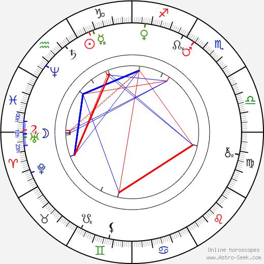 Karel Eichler день рождения гороскоп, Karel Eichler Натальная карта онлайн