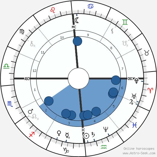 Vidal Blache wikipedia, horoscope, astrology, instagram