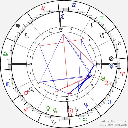 Vidal Blache tema natale, oroscopo, Vidal Blache oroscopi gratuiti, astrologia