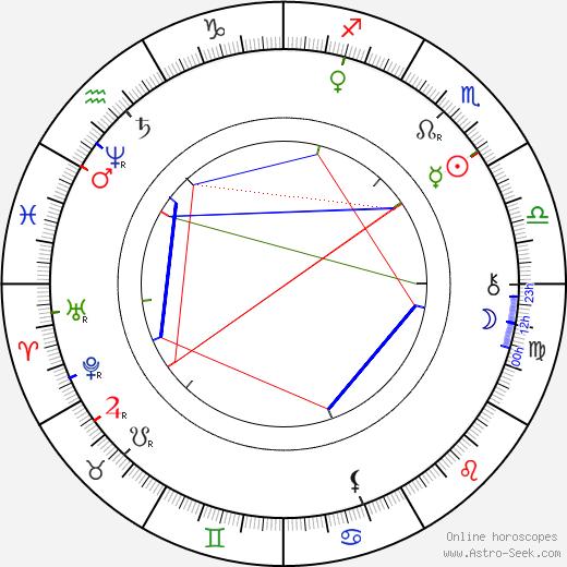 Josef Václav Sládek astro natal birth chart, Josef Václav Sládek horoscope, astrology